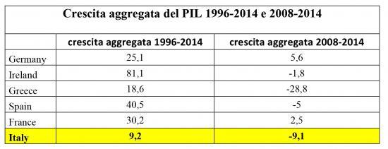 La scatola nera della non crescita italiana